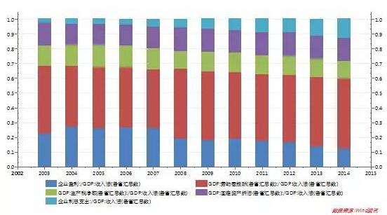 中国gdp经济增长图_2017年中国gdp构成